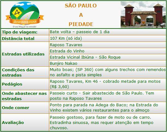 Informações sobre a viagem de moto de São Paulo a Piedade