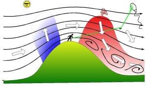 Viagem de moto - Formação de ventos em encostas